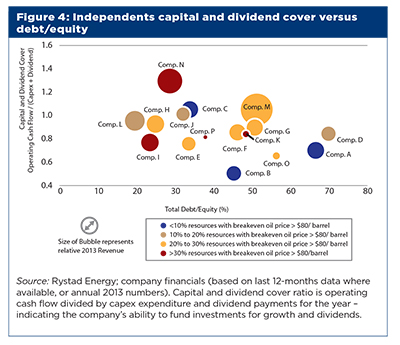 Figure 4 - independents capital and dividend cover vs debt/equity