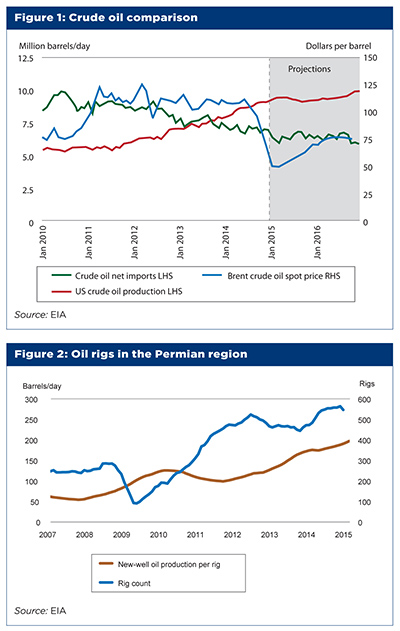 Crude oil comparison and oil rigs