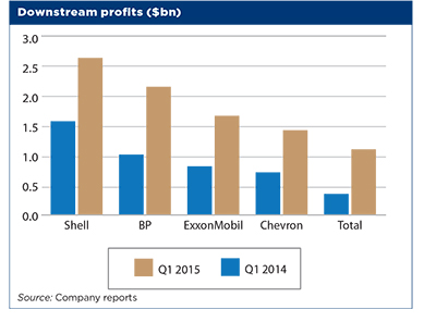 Downstream profits