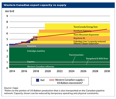 Western Canadian export capacity vs supply