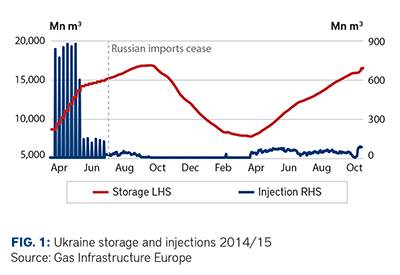 Ukraine storage injections