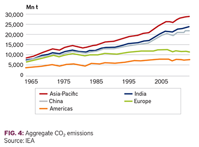 Aggregate CO2 emissions