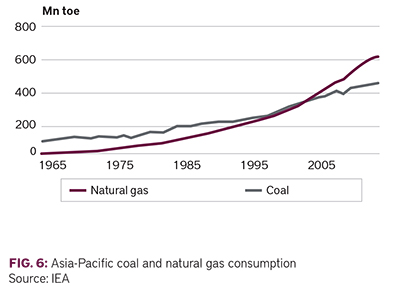 Asia-Pacific coal and natural gas consumption