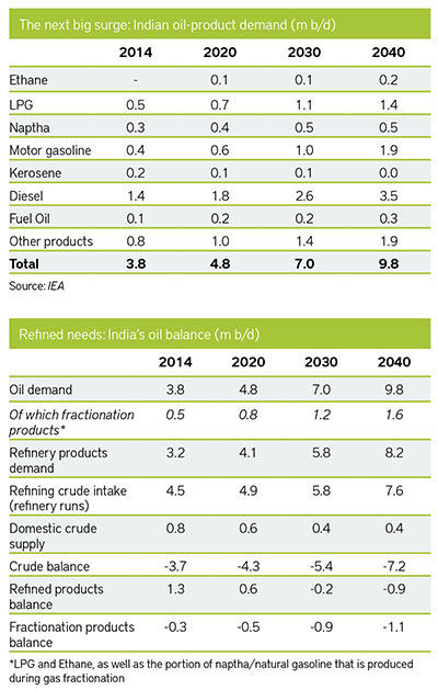 Indian oil-product demand and India