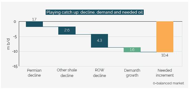 Beware the oil gap