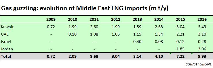 Gulf Importers