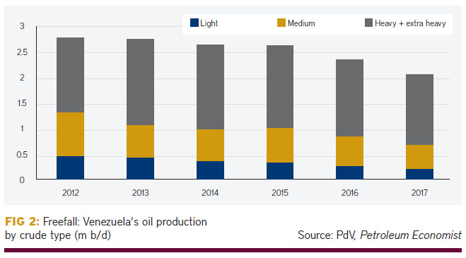 Venezuela's unprecedented supply collapse