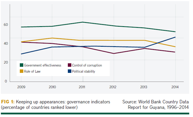 Guyana's governance gap