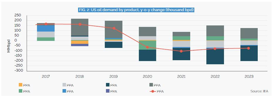 US refiners ramp up fuel exports