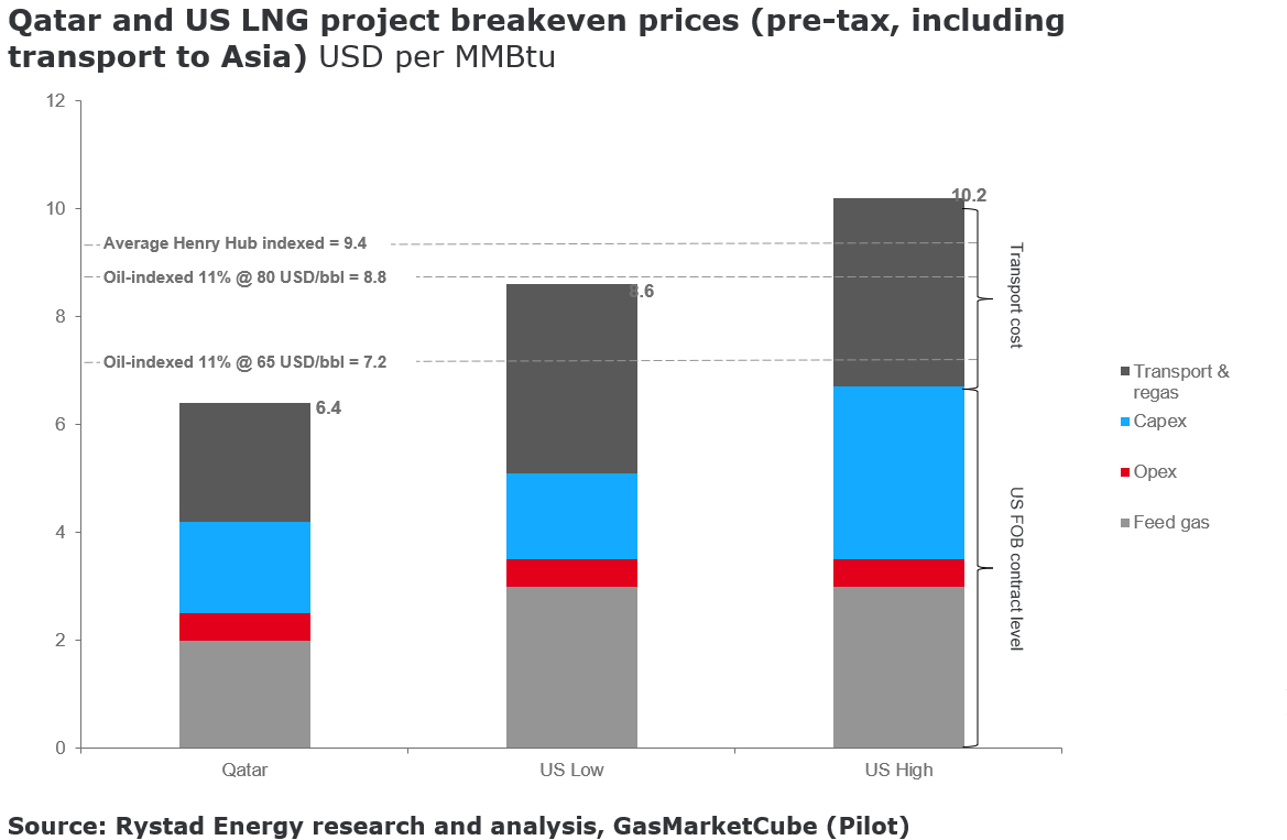 Oil's volatility hastening decline in oil-indexed LNG pricing
