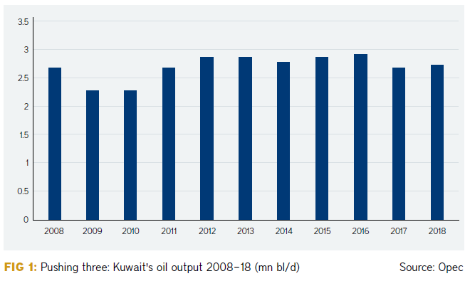 All change in Kuwait's energy sector
