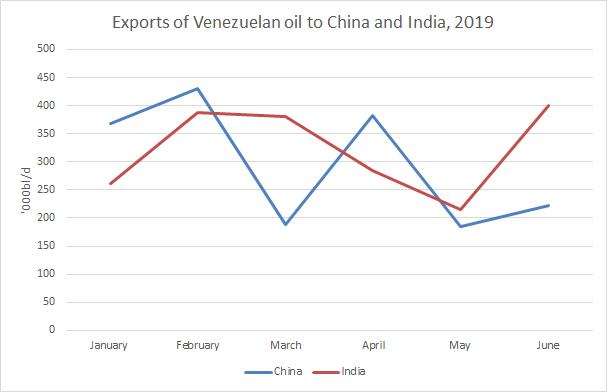 Sanctions squeeze Venezuela's heavy crude output